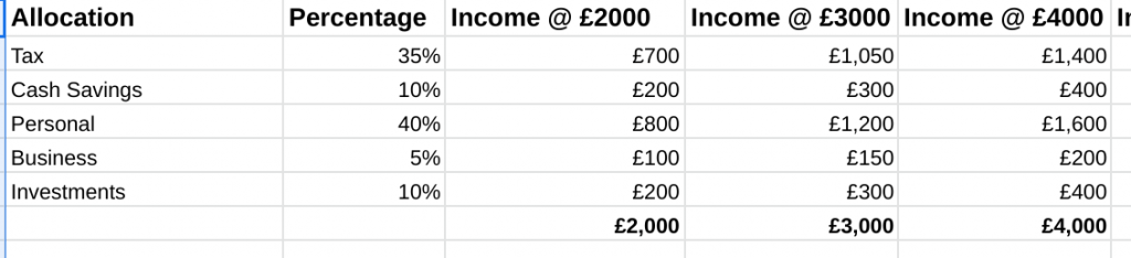 How cash is allocated between pots of tax, savings, personal, business and investments when monthly income is £2000, £3000 and £4000.