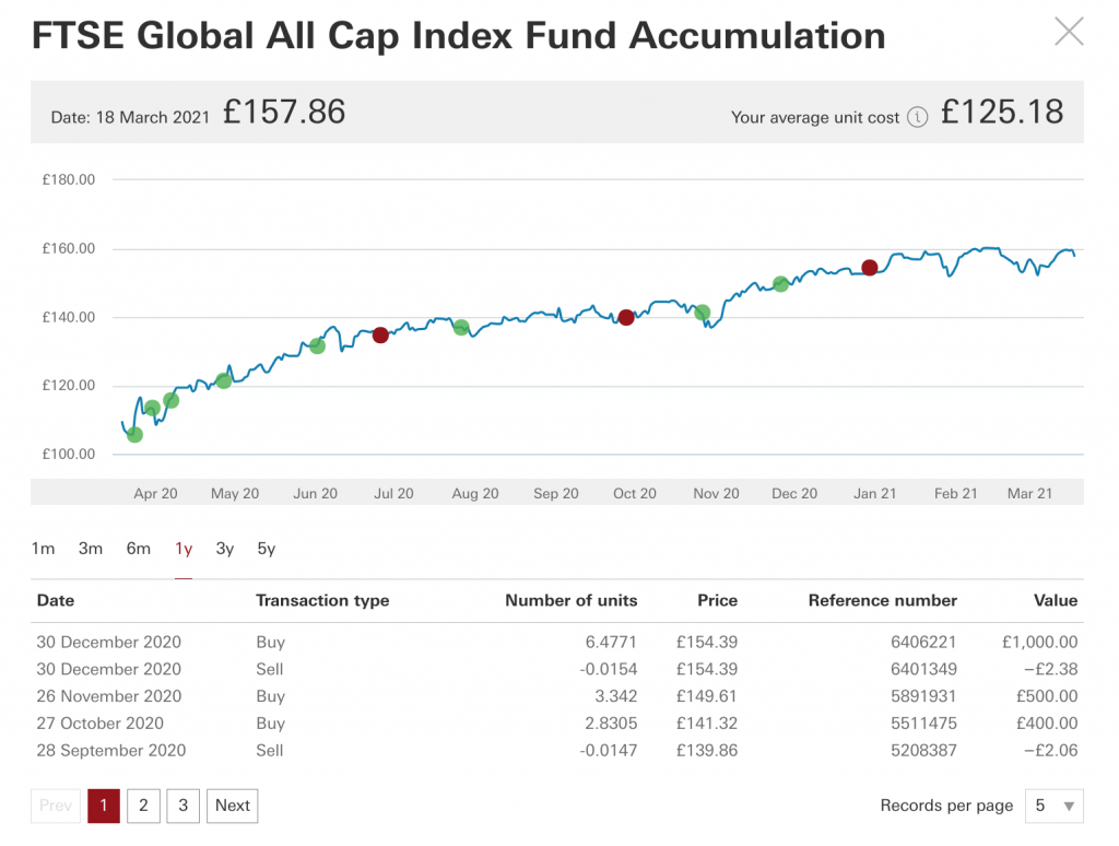 Graph charting the performance of my Vanguard Global All-Cap Index Fund over 12 months.